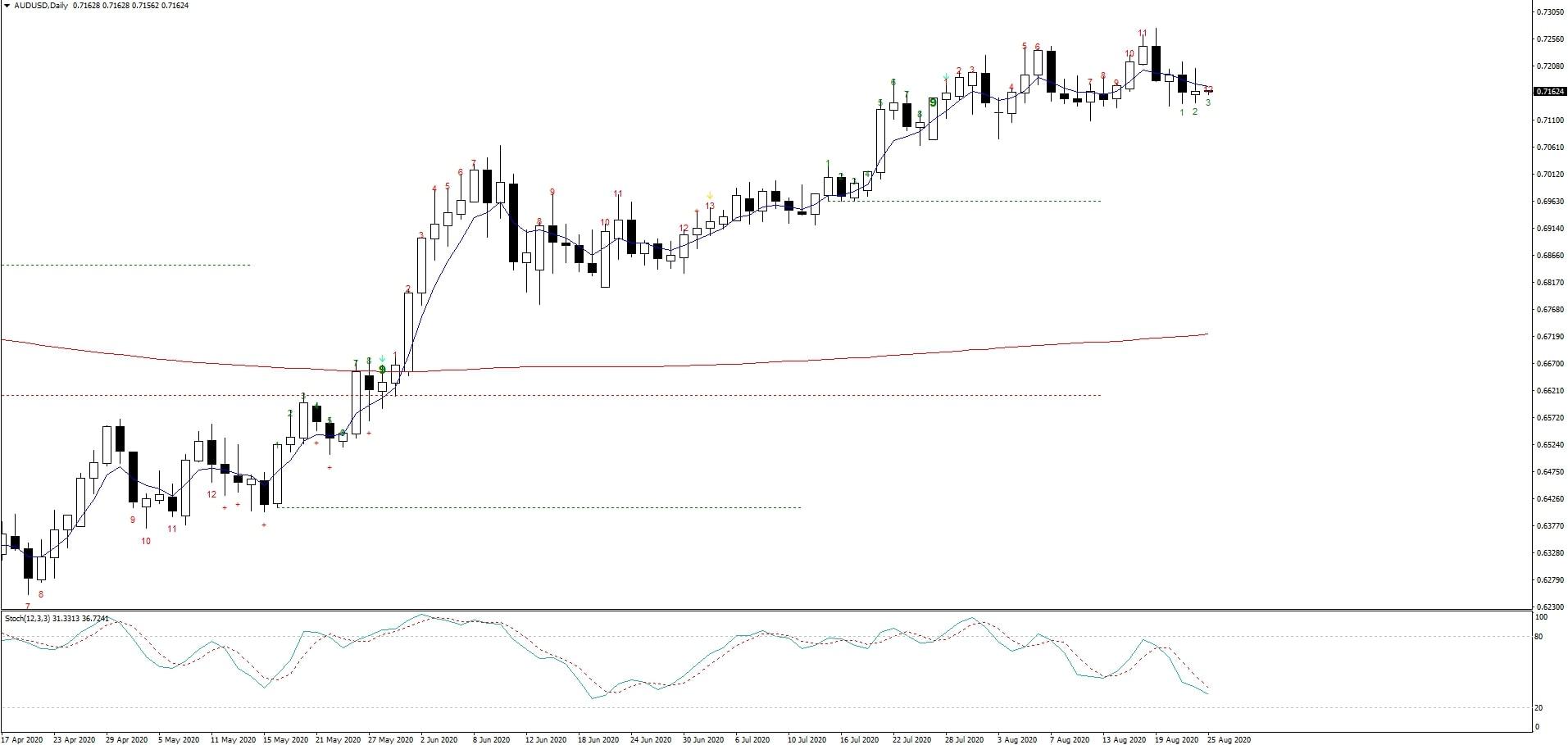 20200825 AUD/USD Chart