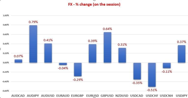 FX Percentage change 2020/08/26