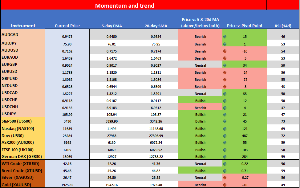 Momentum and Trend