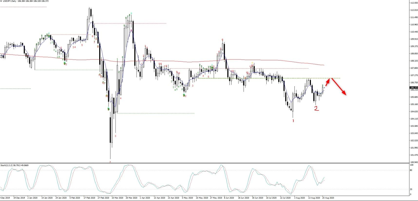 USD/JPY 2020/08/26